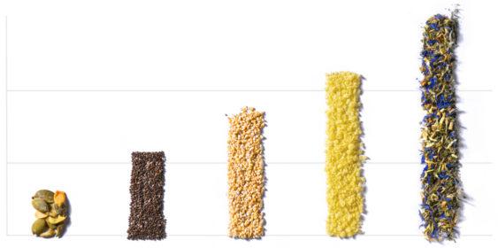Aufsteigendes Säulendiagramm aus Backrohstoffen, Backmischungen und Gewürzmischung